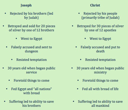 Joseph and Christ